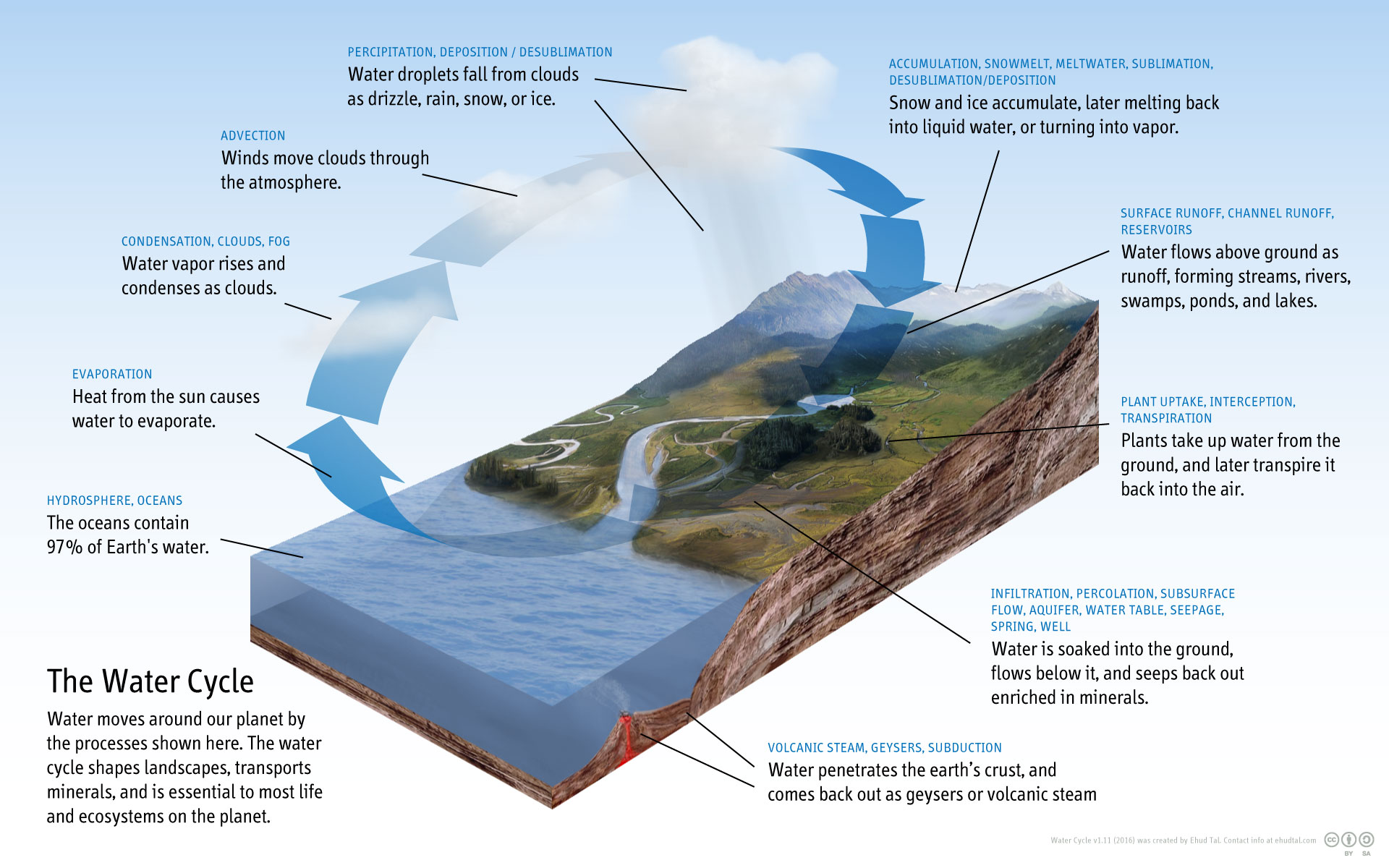 Typical textbook illustration of the Water Cycle